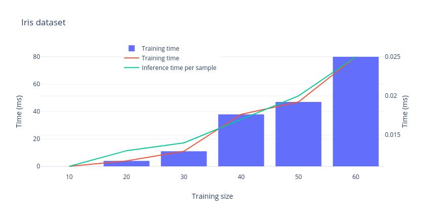 Onboard IRIS dataset training time