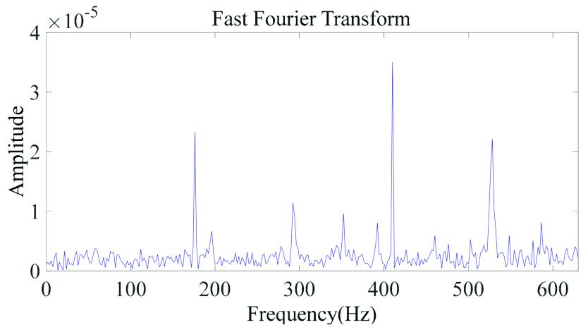 FFT spectrum example