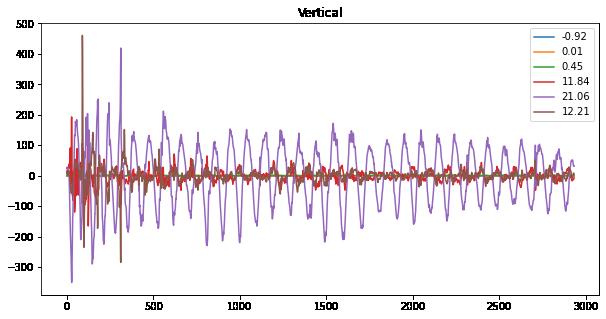Arduino gesture recognition - Vertical gesture